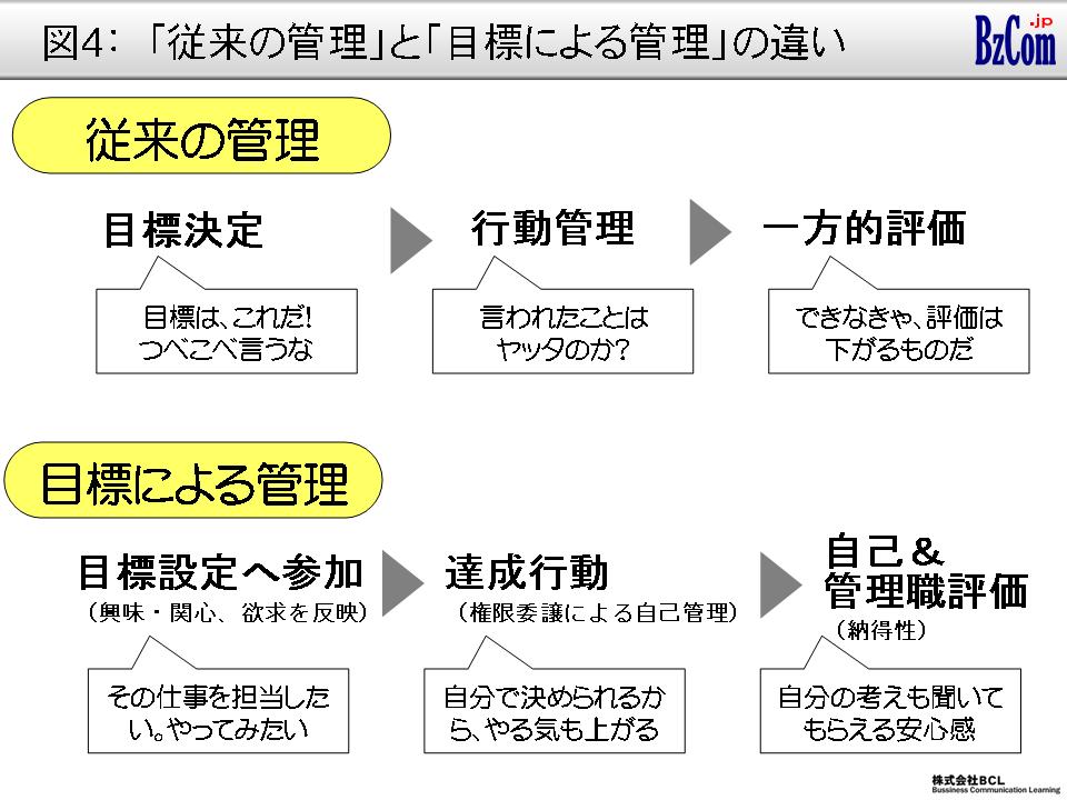 図4:「従来の管理」と「目標による管理」の違い ④部下の能力と高い目標、低い目標 目標は努力すれ